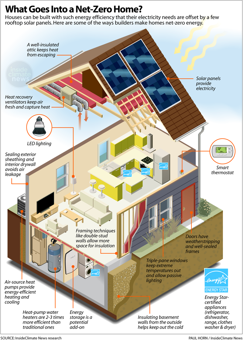 Net-zero home diagram