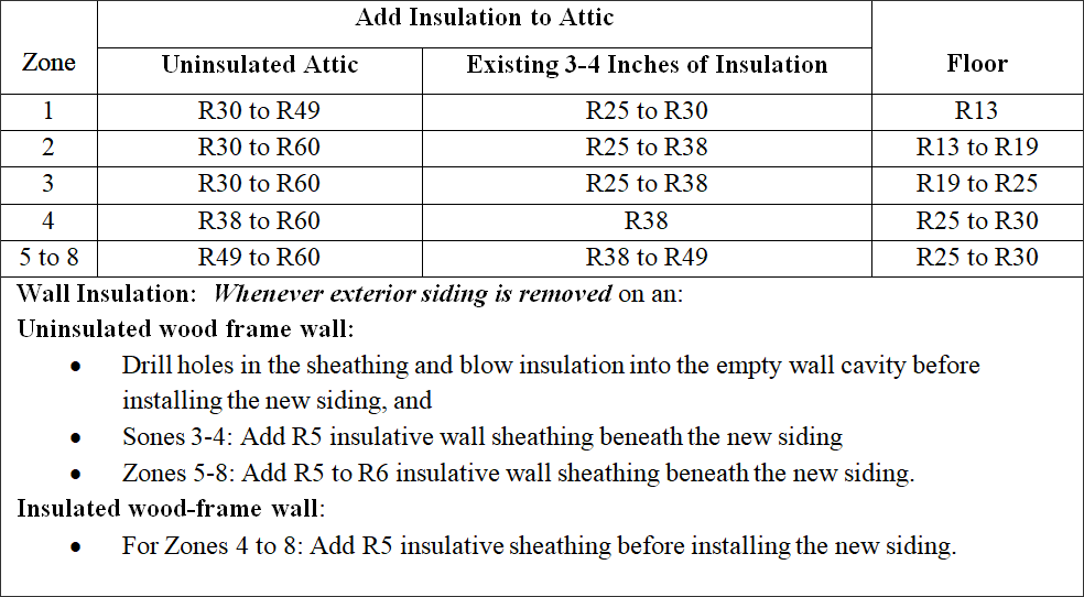Table of R-Value recommendations for existing wood frame construction